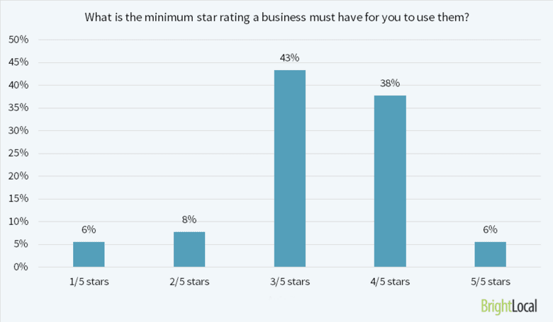 Minimum_star_rating_for_local_real_estate_business