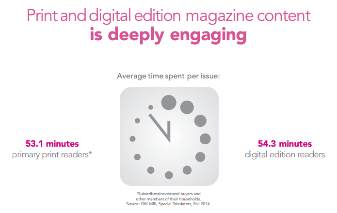 print magazine are deeply engaging