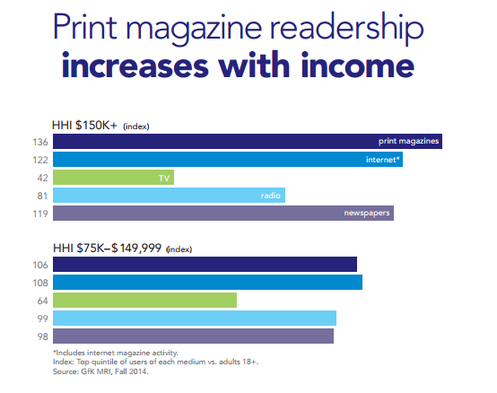 print magazine readership