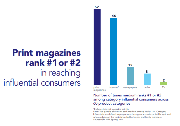 print media reach influential customers