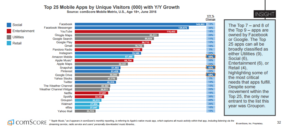 Fastest growing apps