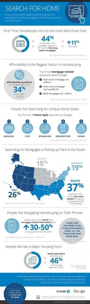 marketing to home buyers