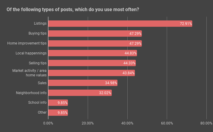 Most popular types of posts