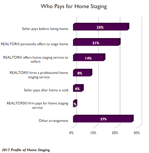 Who pays for home staging